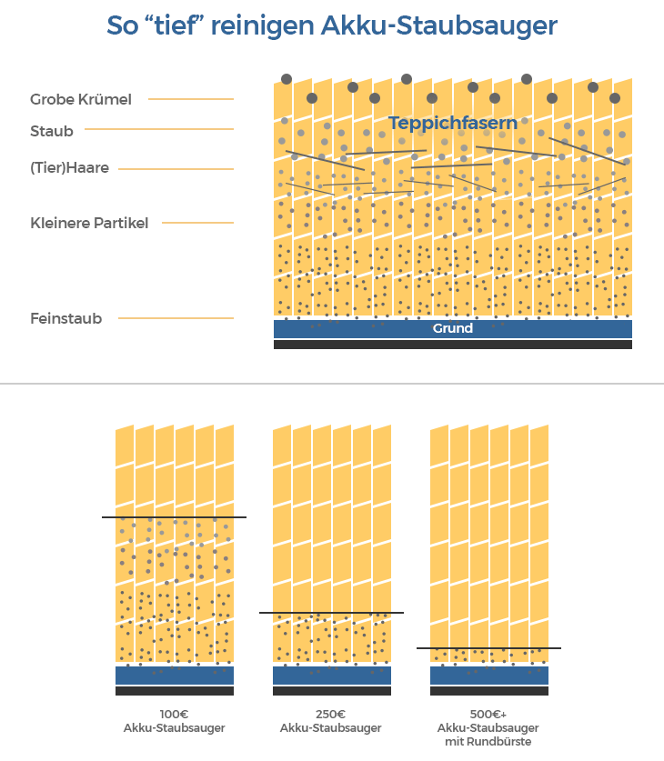 akku-staubsauger saugleistung infografik